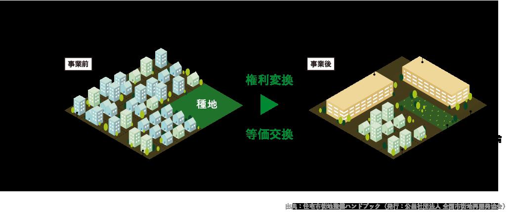 防災街区整備事業のイメージ